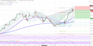 GBPJPY Intraday Potential Short Opportunity