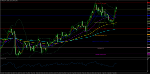 GBPUSD Forecast And Technical Analysis Dec 8th