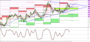 The Long and Short of GBPUSD and GBPJPY with predicted pivots