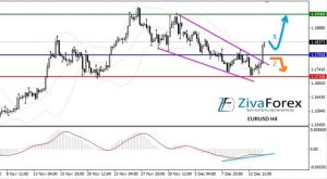 EURUSD Breakout Resistance Falling Wedge Pattern, How to Trade?