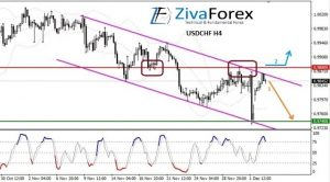 USDCHF H4 : Descending Channel, How To Trade?