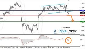 USDCAD Trading Scenario for the Short Term