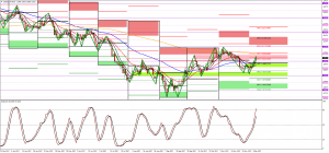 The Long and Short of Gold with predicted pivots
