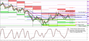 The Long and the Short of Dxy and Gold with Projected Pivot Points