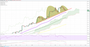 Crude Oil Forecast : Technical Correction or Reversal