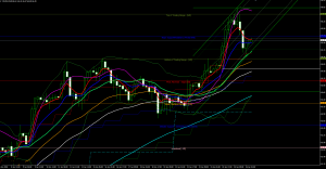 Crude Oil Forecast and Technical Analysis