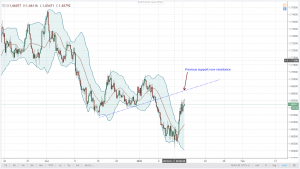EURNZD Technical Analysis January 15, 2018