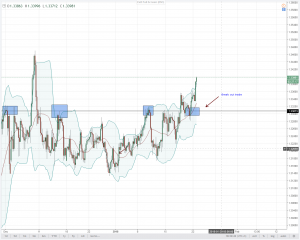 IS THIS GBPCHF BULL BREAK OUT VALID???