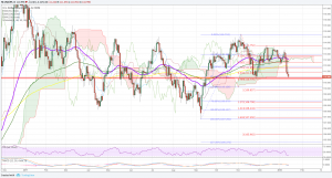 USDJPY Technical Analysis : Critical Support before 108.000