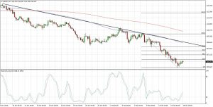 USDJPY Downtrend Correction (February 19, 2018)
