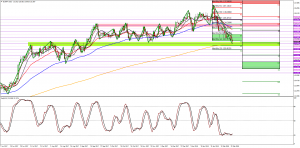 EURJPY Week Ahead