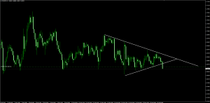 EURNZD Trendline and Support Breakout