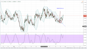 EURNZD Technical Analysis February 27, 2018