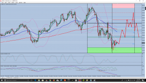 GBPJPY SELL