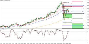 S&P500 and Nk225 Week Ahead