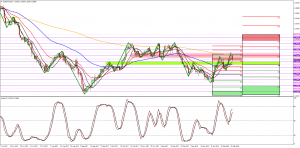 USDCAD back up for a double top?
