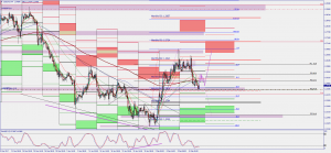 USDCAD Technicals -Trend Continuation