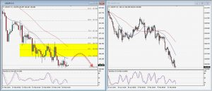USDJPY Daily Technical Trading Strategy; February 15, 2018
