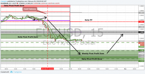 EURUSD & Italian Elections Trade Plan – Update #1