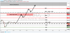 EURUSD Long Trade Plan for week of February 19 – UPDATE #1