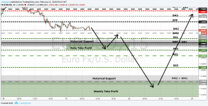 EURUSD Long Trade Plan for week of February 19 – UPDATE #2