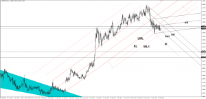 EUR/CHF should drop further February 28, 2018