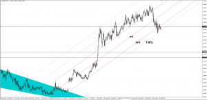 EUR/CHF should drop further February 20, 2018