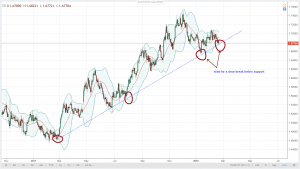 EURNZD Technical Analysis February 21, 2018