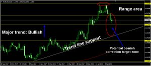 forex: eur/usd daily chart