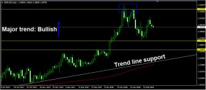 Forex: trend line support gbpusd