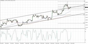 GBPUSD Channel Breakout (Mar 23, 2018)