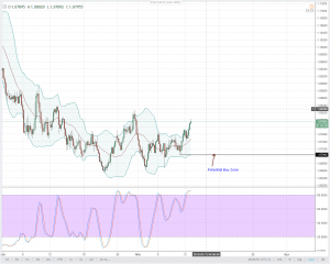 AUDNZD Technical Analysis for March 12, 2018