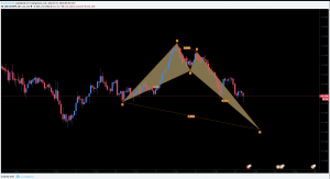 CHFJPY Bullish Crab Formation and Long Opportunity
