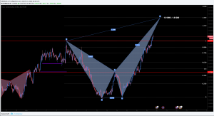EURAUD Bearish Crab And Short Opportunity