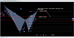 EURAUD Bearish Bat Pattern Potential Short Opportunity