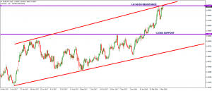EURCAD – DAILY – 18 March 2018