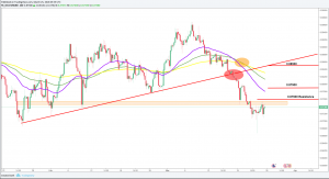 EURGBP Forecast And Technical Analysis Week 26-30 March