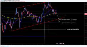 EURGBP Trade Plan for Midterm Traders