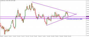 EURNZD – TAKING ITS' TIME – 11 MARCH 2018