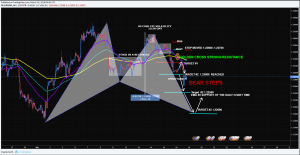 EURUSD Forecast For the Week March 19-23