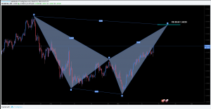 GBPCHF Trade Idea Bearish Shark And Short Opportunity