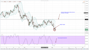 GBPCHF Technical Analysis March 5, 2018