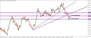 GBPJPY – 11 MARCH 2018
