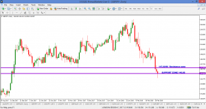 GBPJPY – DAILY – 4 MARCH 2018