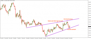 GBPJPY – Consolidation to offer opportunity?  – 23 March 2018