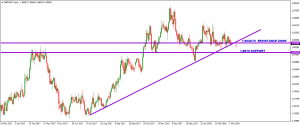 GBPNZD – DAILY – TAKING ITS TIME – 11 MARCH