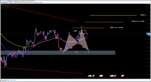 GBPUSD Technical Analysis And The Key Levels