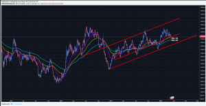 XAUUSD Gold Forecast: Would you dare to trade Gold this week?