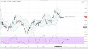 USDCHF Analysis for March 14, 2018