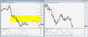USDJPY Daily Technical Trading Strategy; March 5, 2018